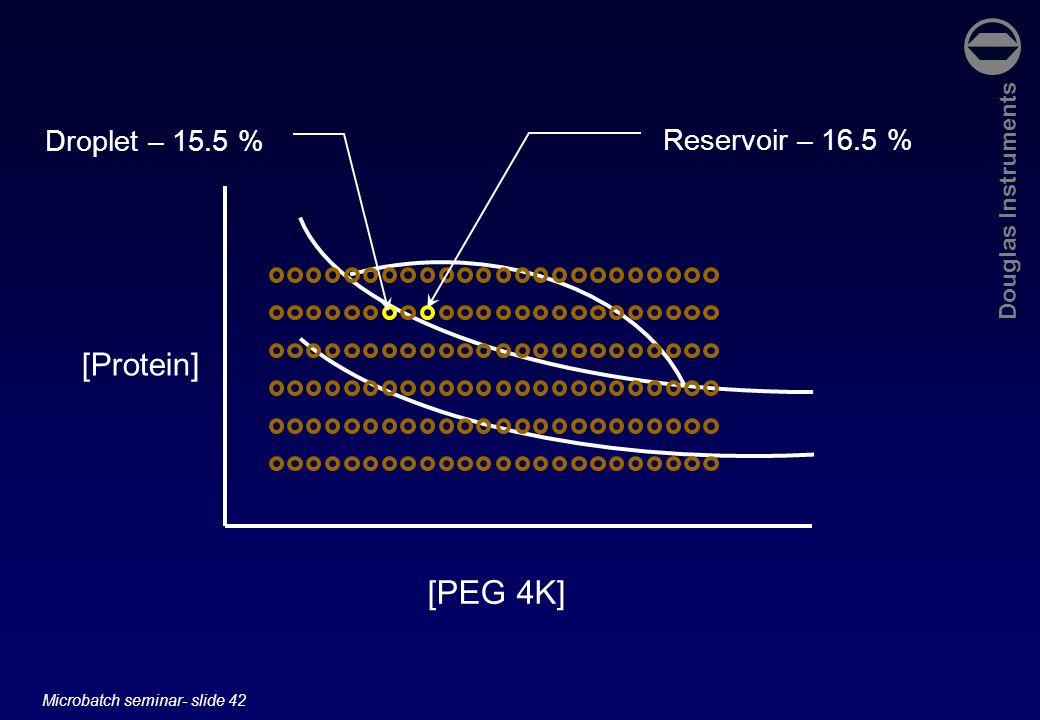 Droplet – 15.5 % Reservoir – 16.5 % [Protein] [PEG 4K]
